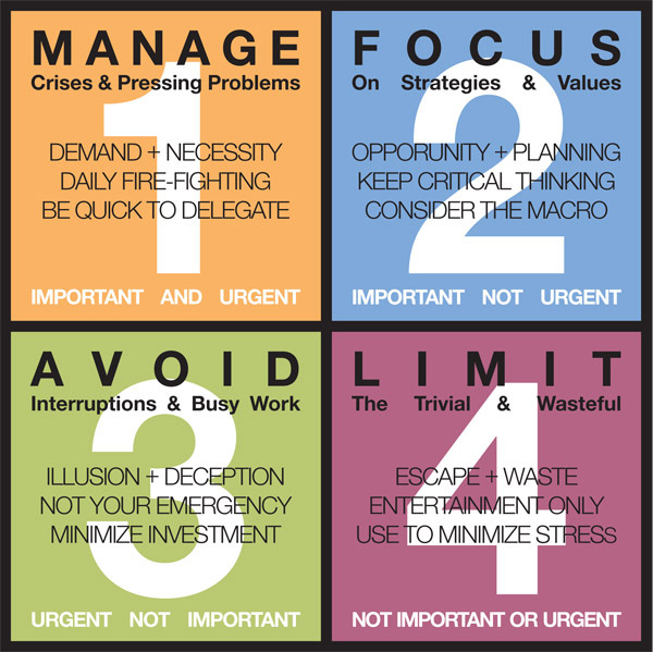 Changing your focus to what is non-urgent, but important.